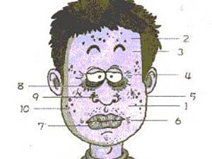 臉上的身體警訊